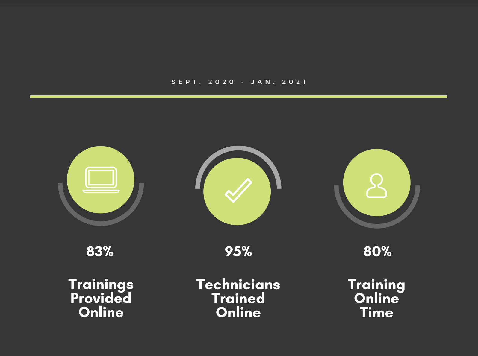 Rancilio Group's Digital Training Center, when a problem finds its own solution